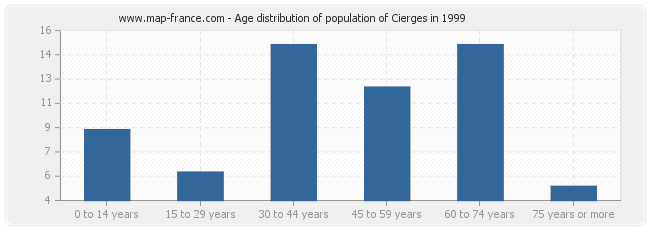 Age distribution of population of Cierges in 1999