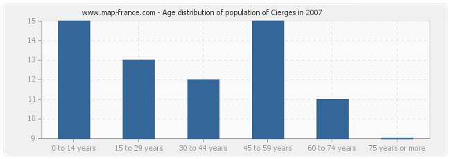 Age distribution of population of Cierges in 2007