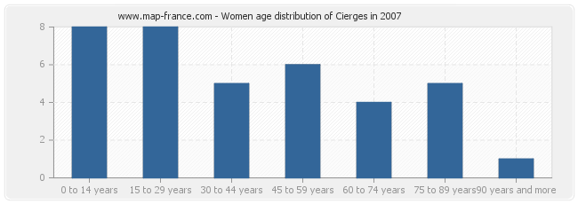 Women age distribution of Cierges in 2007