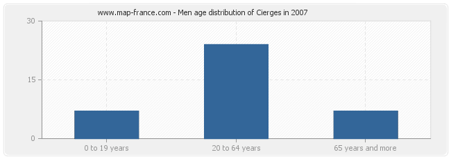 Men age distribution of Cierges in 2007