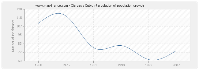 Cierges : Cubic interpolation of population growth