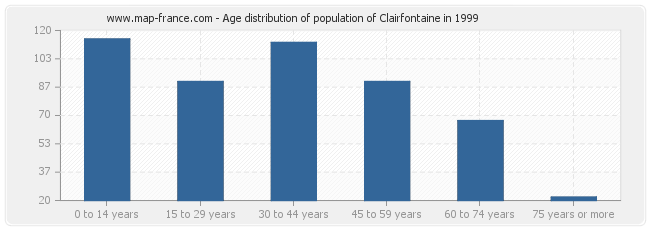 Age distribution of population of Clairfontaine in 1999