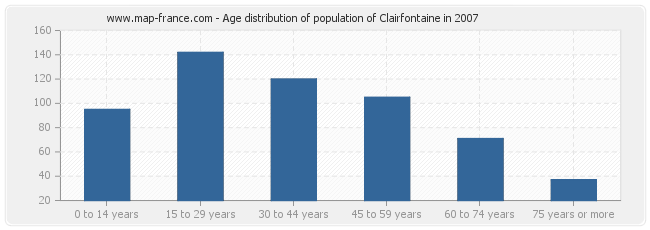 Age distribution of population of Clairfontaine in 2007