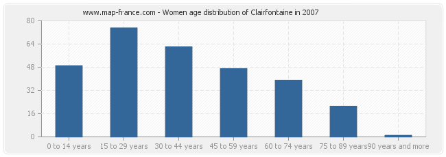 Women age distribution of Clairfontaine in 2007