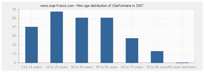 Men age distribution of Clairfontaine in 2007