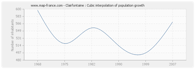 Clairfontaine : Cubic interpolation of population growth