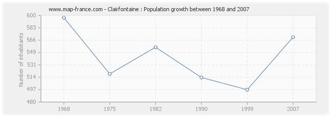 Population Clairfontaine