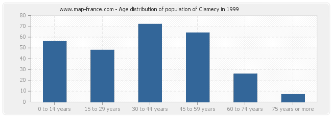 Age distribution of population of Clamecy in 1999