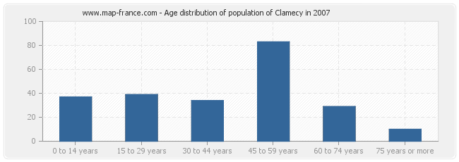 Age distribution of population of Clamecy in 2007
