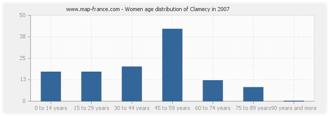 Women age distribution of Clamecy in 2007