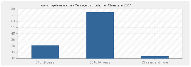 Men age distribution of Clamecy in 2007