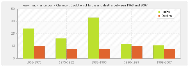 Clamecy : Evolution of births and deaths between 1968 and 2007