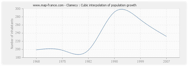 Clamecy : Cubic interpolation of population growth