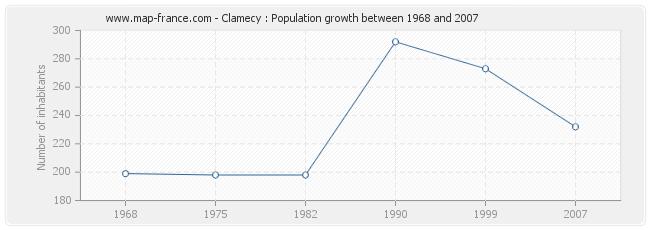 Population Clamecy