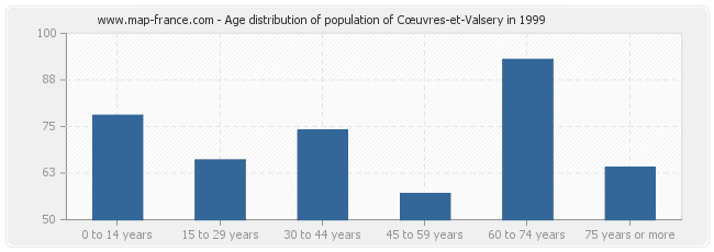 Age distribution of population of Cœuvres-et-Valsery in 1999