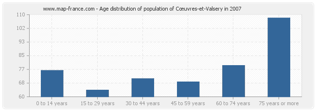 Age distribution of population of Cœuvres-et-Valsery in 2007