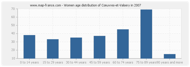 Women age distribution of Cœuvres-et-Valsery in 2007