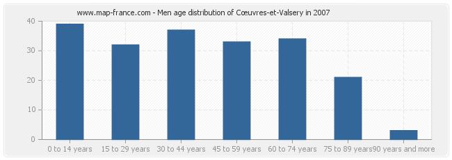 Men age distribution of Cœuvres-et-Valsery in 2007
