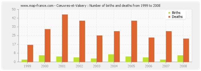 Cœuvres-et-Valsery : Number of births and deaths from 1999 to 2008
