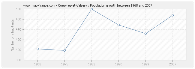 Population Cœuvres-et-Valsery