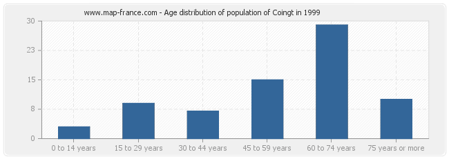 Age distribution of population of Coingt in 1999