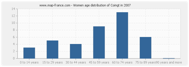 Women age distribution of Coingt in 2007