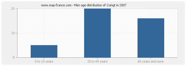 Men age distribution of Coingt in 2007