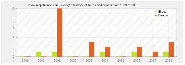 Coingt : Number of births and deaths from 1999 to 2008