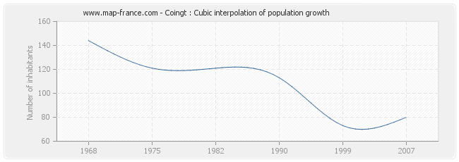 Coingt : Cubic interpolation of population growth