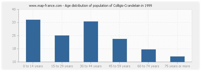 Age distribution of population of Colligis-Crandelain in 1999