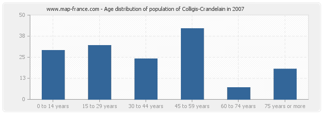 Age distribution of population of Colligis-Crandelain in 2007