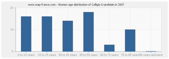 Women age distribution of Colligis-Crandelain in 2007