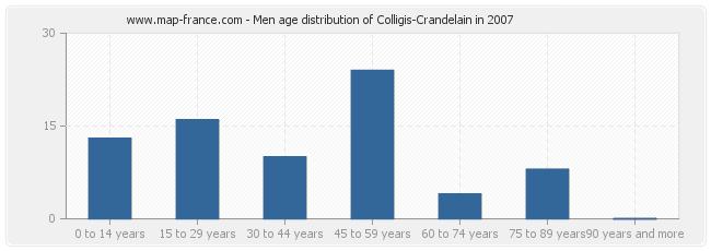 Men age distribution of Colligis-Crandelain in 2007
