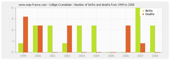Colligis-Crandelain : Number of births and deaths from 1999 to 2008