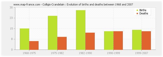 Colligis-Crandelain : Evolution of births and deaths between 1968 and 2007