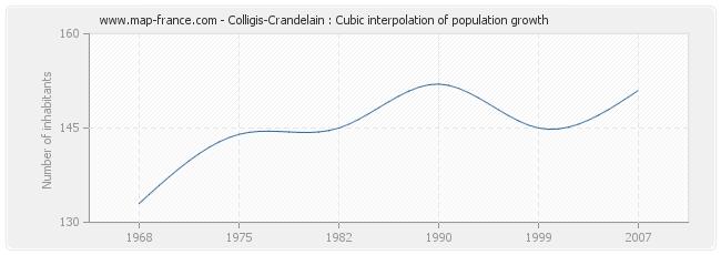 Colligis-Crandelain : Cubic interpolation of population growth