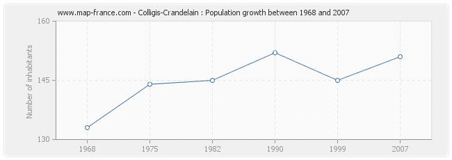 Population Colligis-Crandelain