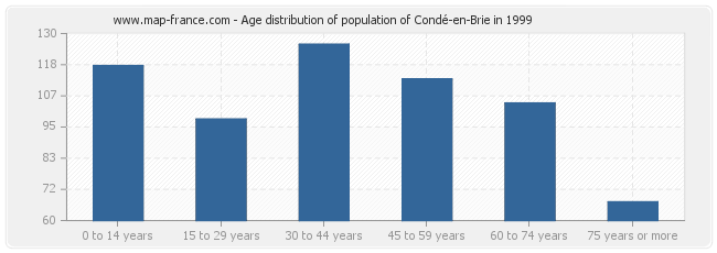 Age distribution of population of Condé-en-Brie in 1999