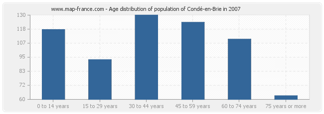 Age distribution of population of Condé-en-Brie in 2007