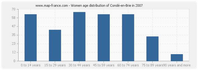 Women age distribution of Condé-en-Brie in 2007