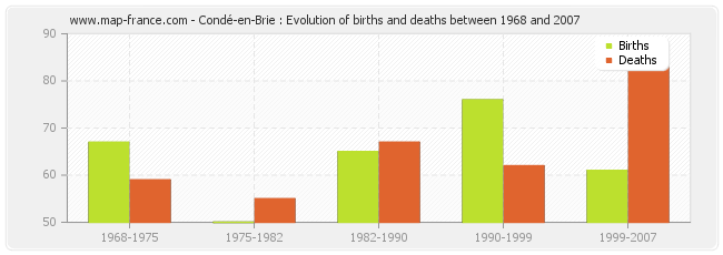 Condé-en-Brie : Evolution of births and deaths between 1968 and 2007