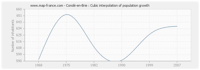 Condé-en-Brie : Cubic interpolation of population growth