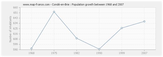 Population Condé-en-Brie