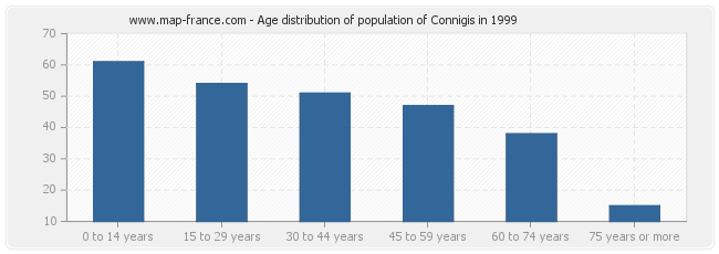 Age distribution of population of Connigis in 1999