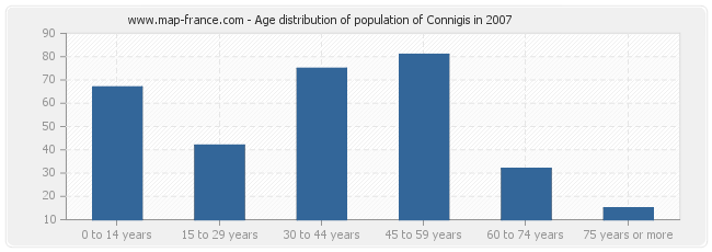 Age distribution of population of Connigis in 2007