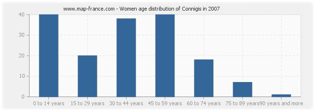 Women age distribution of Connigis in 2007