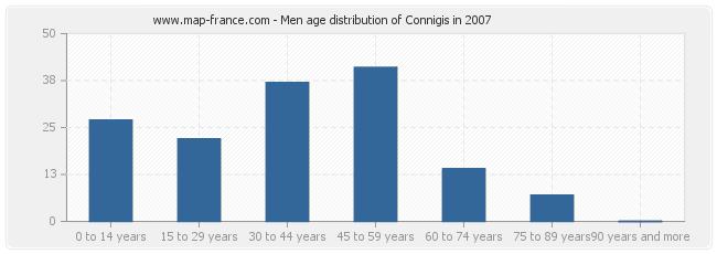 Men age distribution of Connigis in 2007