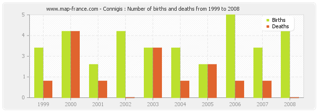 Connigis : Number of births and deaths from 1999 to 2008