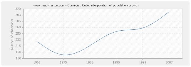 Connigis : Cubic interpolation of population growth