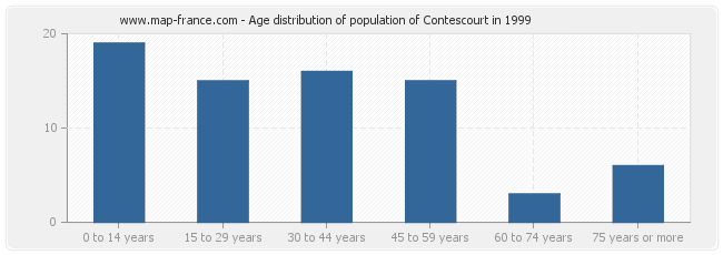 Age distribution of population of Contescourt in 1999